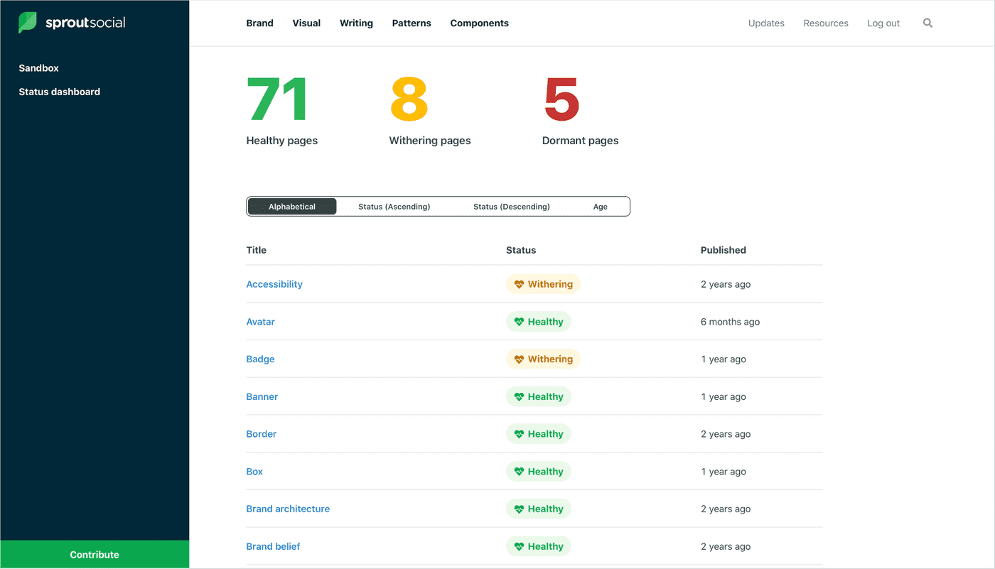 A screenshot showing our internal content health dashboard.