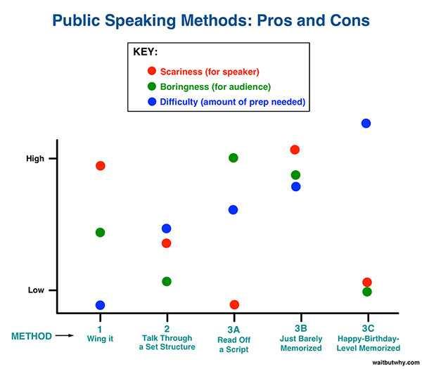 Public Speaking Methods