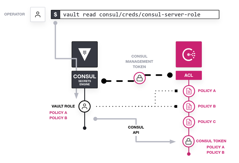Architectural diagram showing a Consul server and a Vault server with an operator issuing a command to start an automation