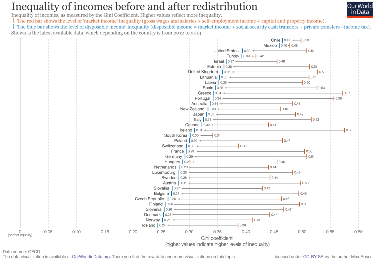 inequality-of-incomes-before-and-after-taxes-and-transfers