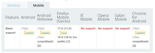 Daftar versi browser yang mendukung getaran