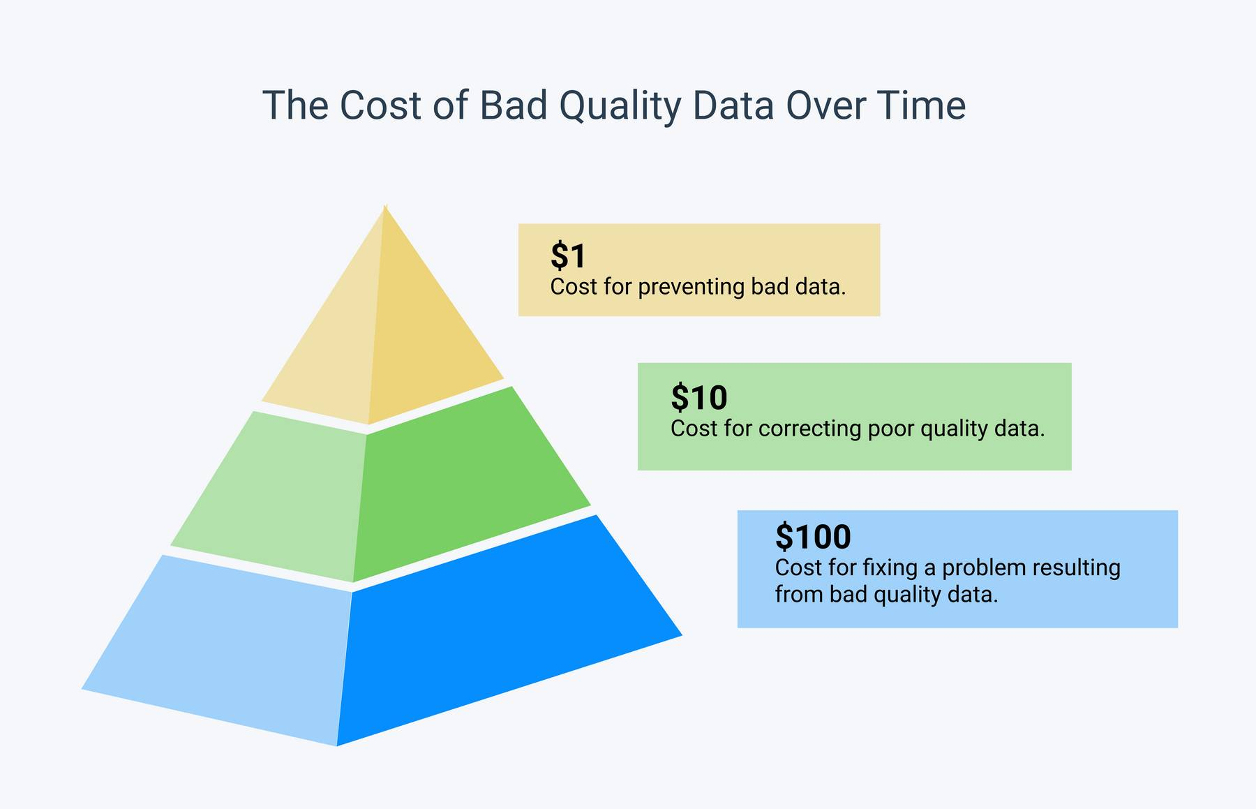 The 1-10-100 principle: $1 to prevent bad data, $10 to fix bad data, $100 to fix a downstream problem created by bad data.
