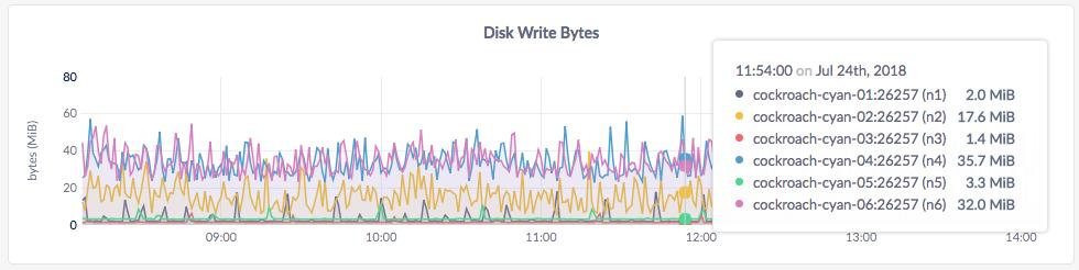 CockroachDB Admin UI Disk Write Bytes graph
