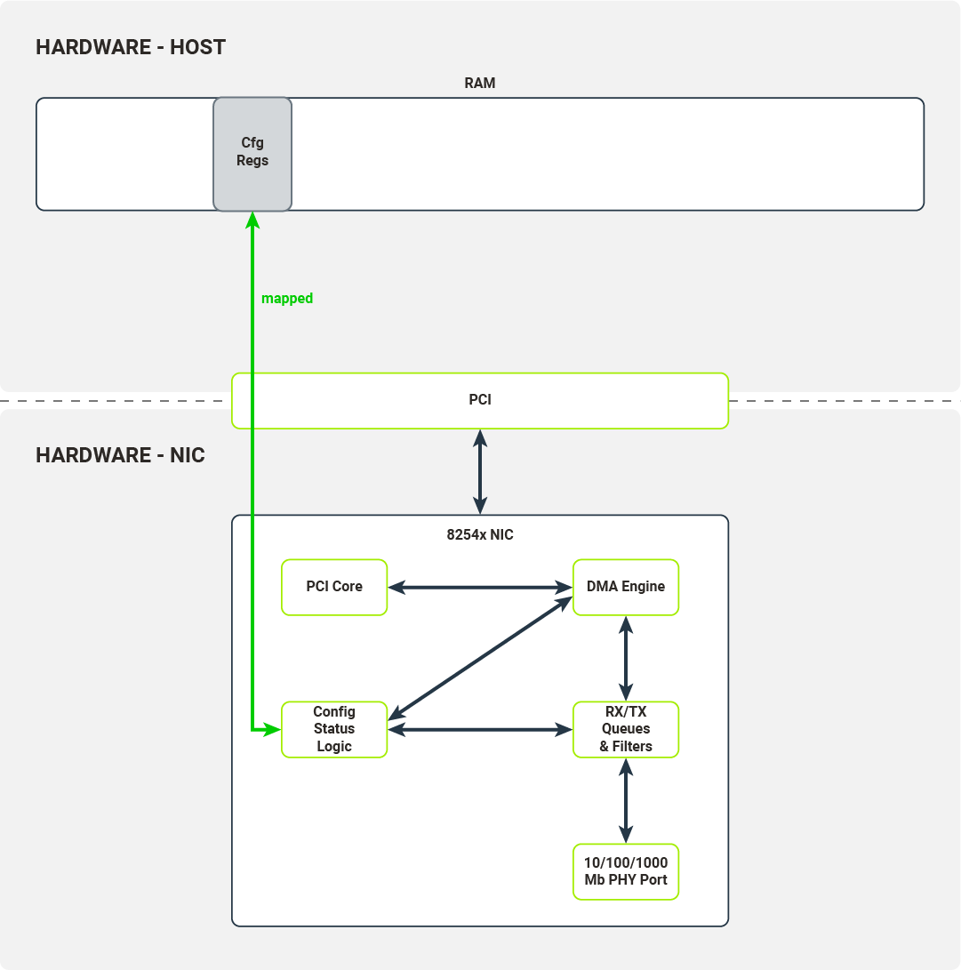 Mapping configuration registers into host's memory
