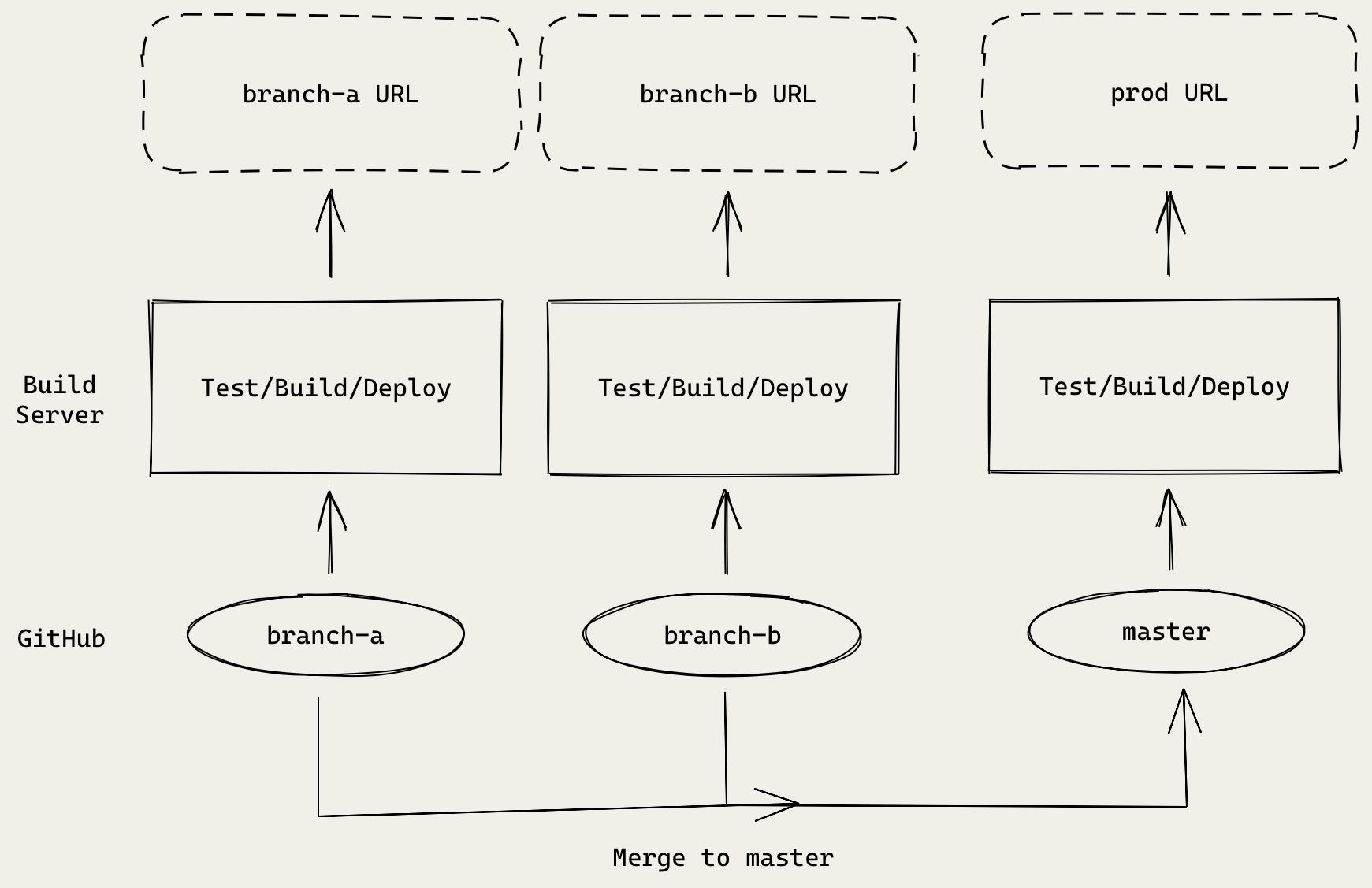 React CI/CD pipeline