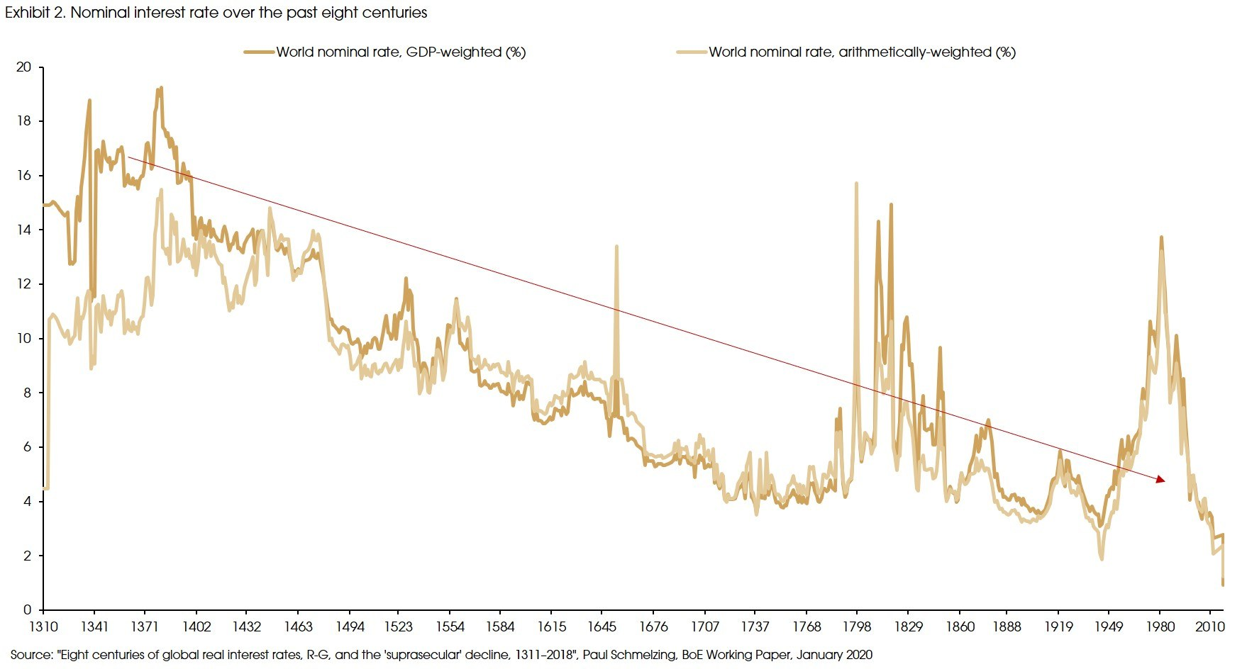Exhibit 2 Nominal interest rate over the past eight centuries
