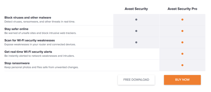 Avast personal pricing