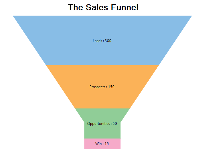 This is a sales funnel
