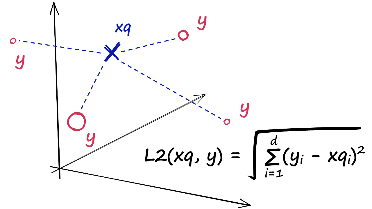 L2 distance calculation between a query vector xq and our indexed vectors (shown as y)