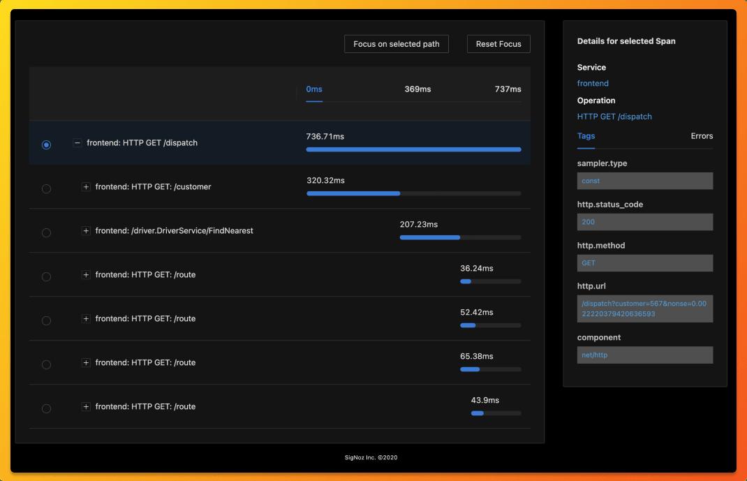 Gantt charts on SigNoz dashboard