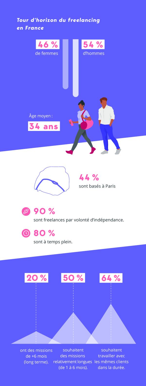 Infographie - Tour d'horizon du freelancing en France