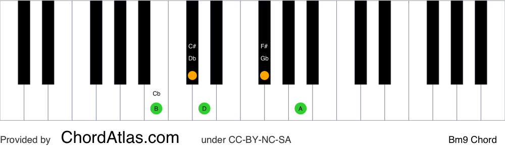Piano chord chart for the B minor ninth chord (Bm9). The notes B, D, F#, A and C# are highlighted.
