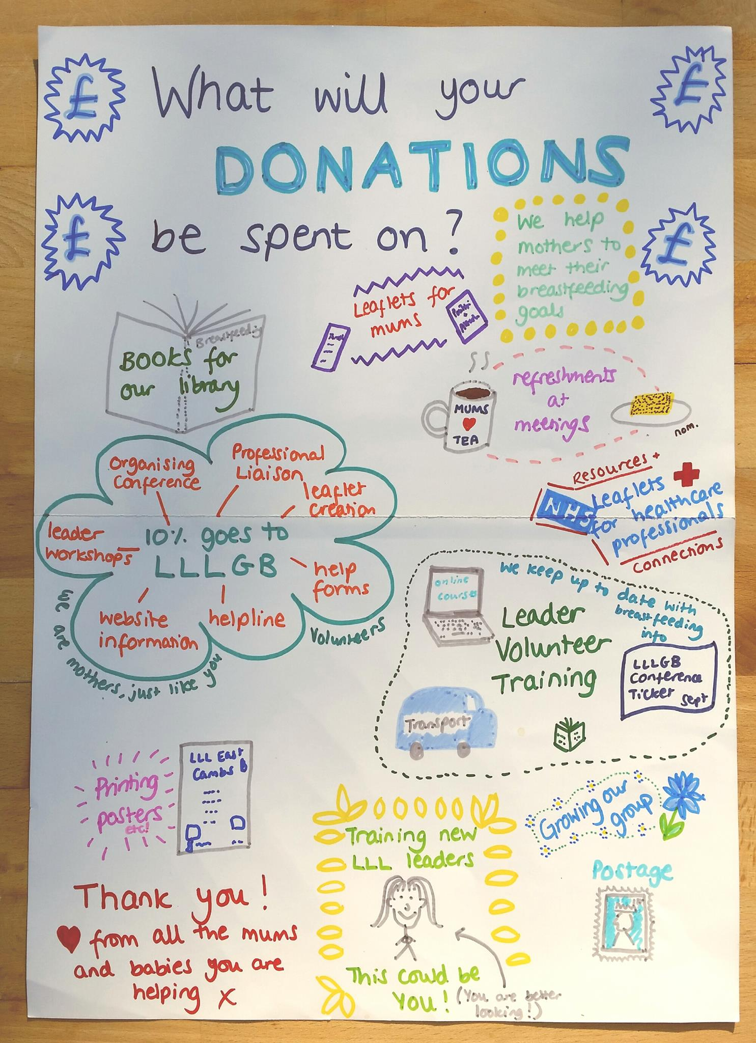 Where does your donation go?