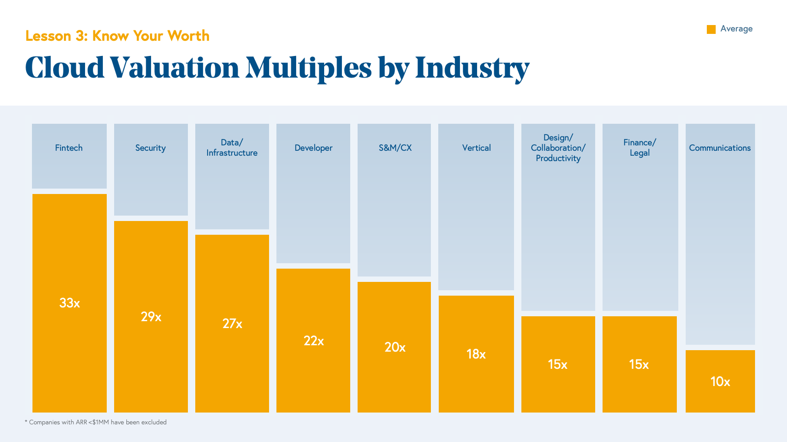 Cloud Valuation Multiples by Industry Chart