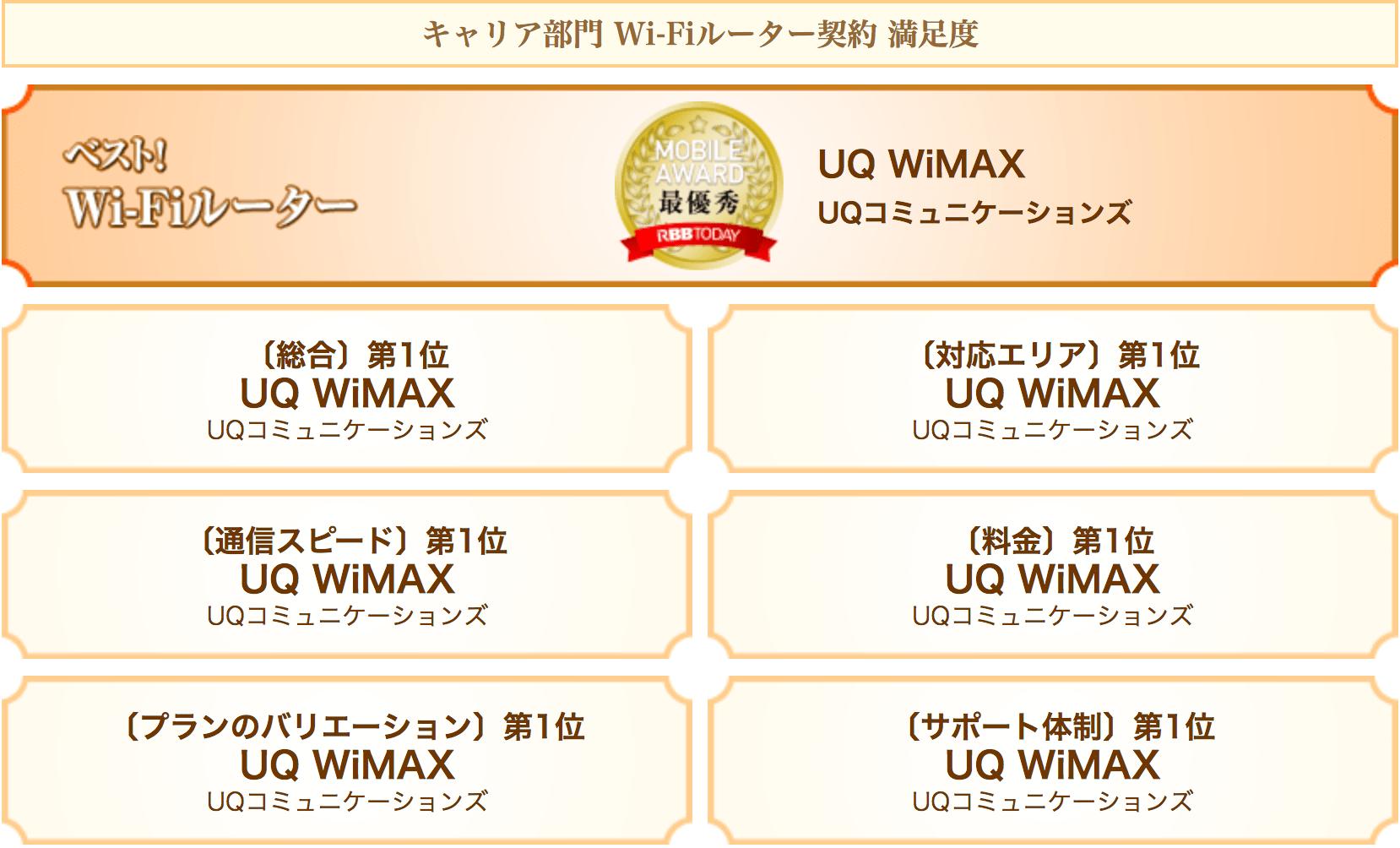 WiMAXがモバイルアワードで満足度No1を受賞した画像