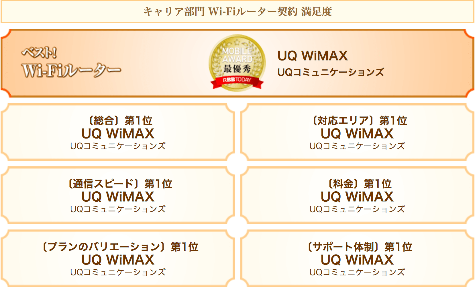 モバイルアワードでWiMAXが速度1位を受賞した画像