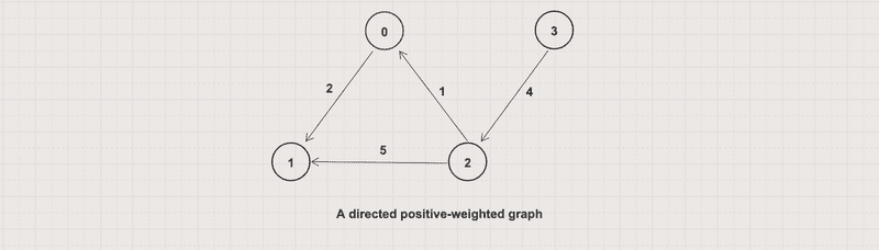 A directed positive-weighted graph