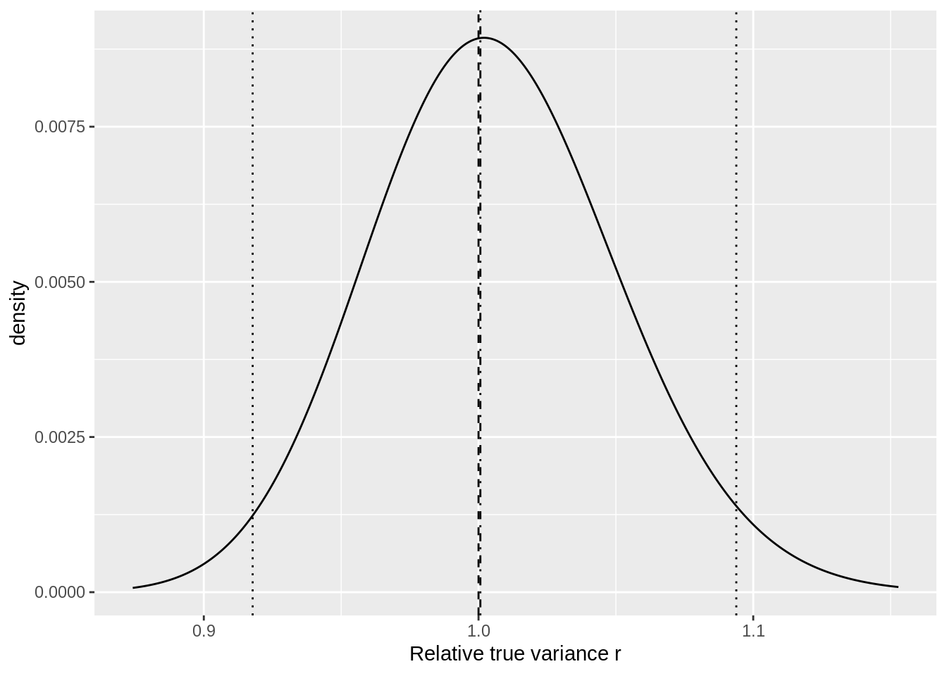 Distribution of the relative true variance ($\frac{\sigma^2}{s^2}$) when $n_s = 1000$. Dashed line: $\frac{\sigma^2}{s^2} = 1$ Dotted lines: 2.5% and 97.5% quantiles of $\frac{\sigma^2}{s^2}$. Dash-dotted line: median of $\frac{\sigma^2}{s^2}$.