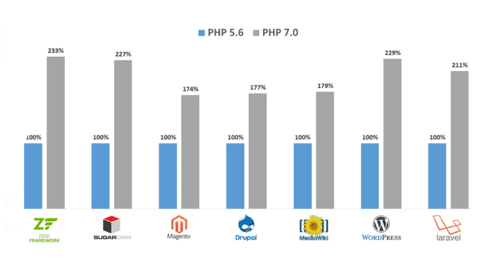 PHP Performance Benchmark