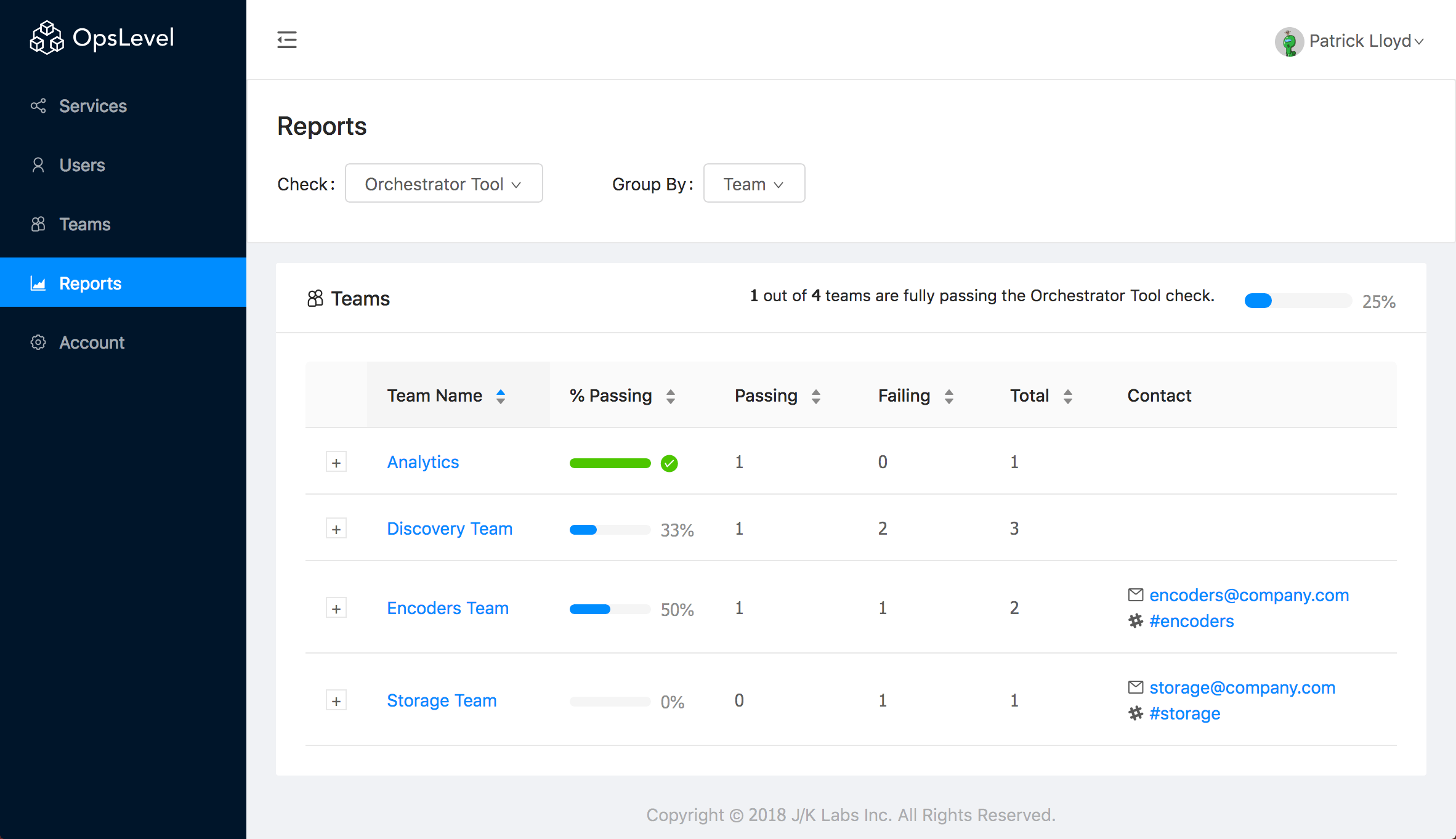 Reports By Team