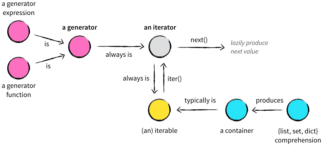 Write Functions Which Take Iterators, Not Collections