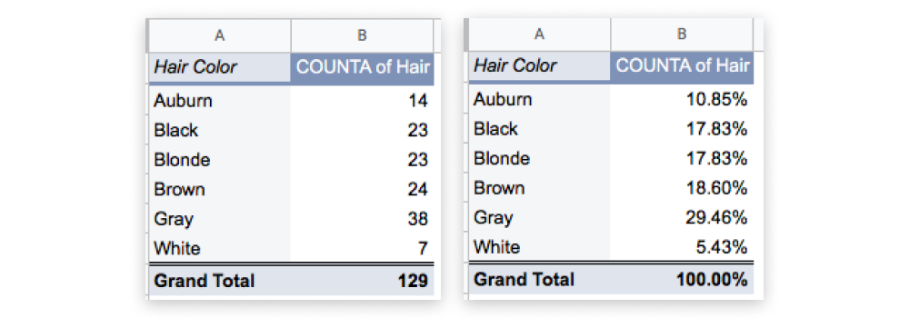 Two pivot tables side by side, the first showing count for various hair colour categories, and the second expressing the values as a percentage