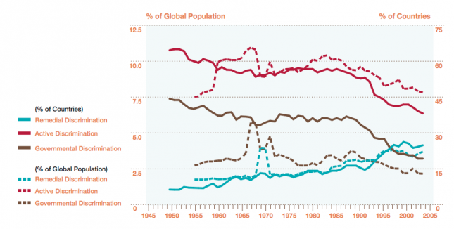 Trends in Political Discrimination, 1950-2003 - Marshall and Gurr (2005)