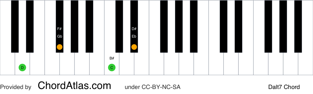 Piano chord chart for the D altered chord (Dalt7). The notes D, F#, C and Eb are highlighted.