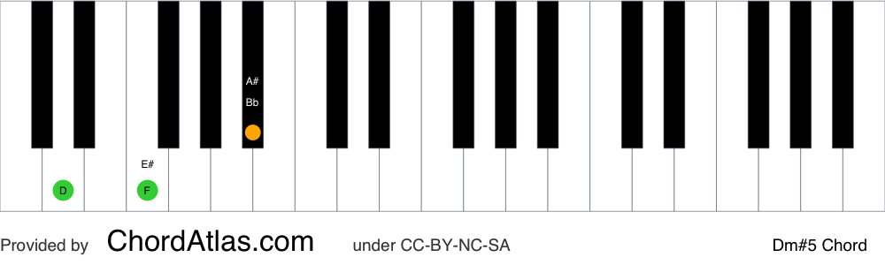 Piano chord chart for the D minor augmented chord (Dm#5). The notes D, F and A# are highlighted.