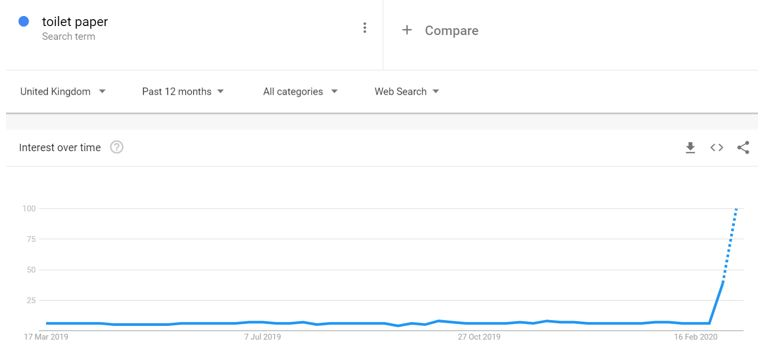 Google Trends - Toilet Paper