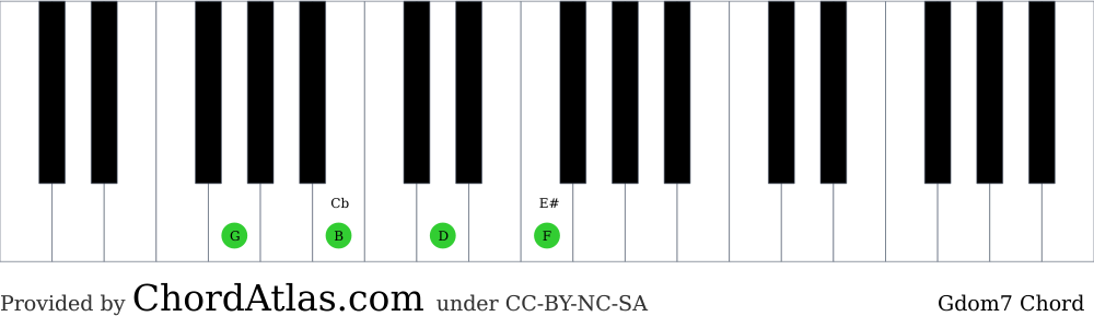 Piano chord chart for the G dominant seventh chord (Gdom7). The notes G, B, D and F are highlighted.