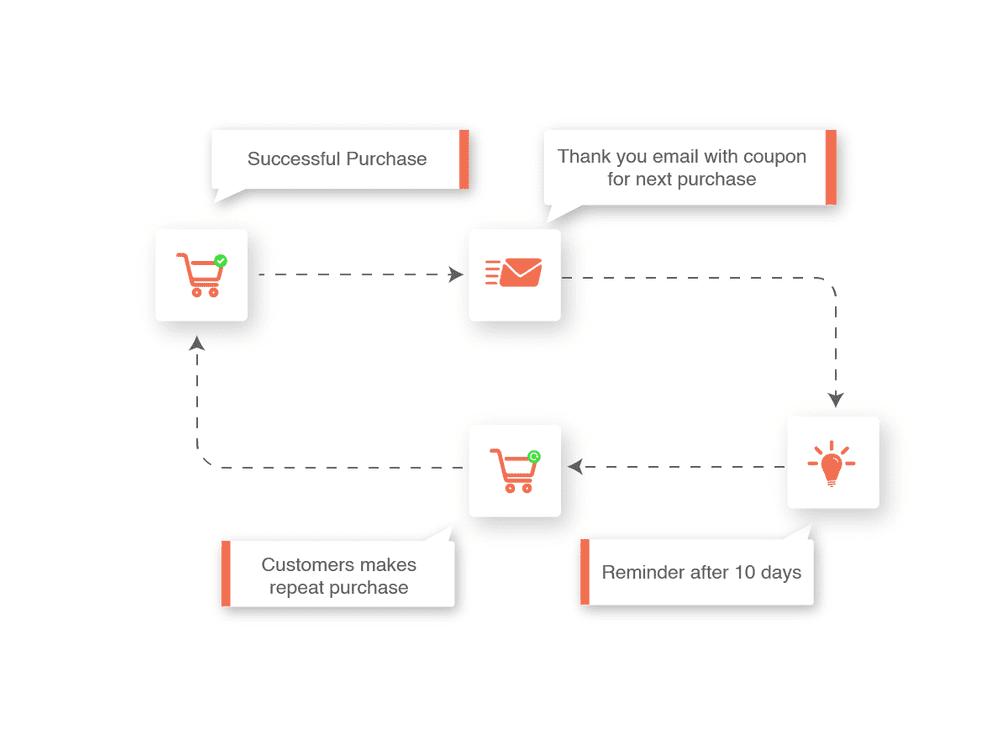 Next order coupons flowchart