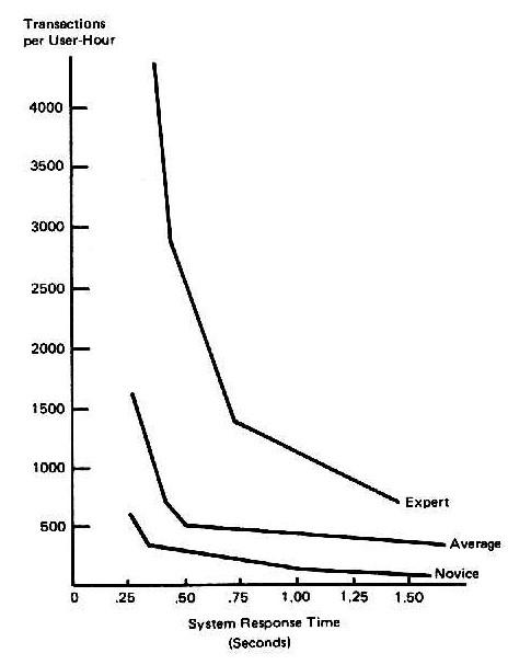Chart illustrating