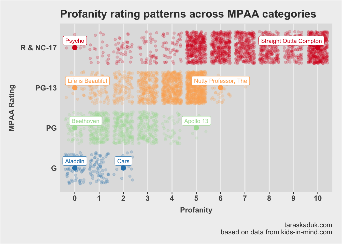 Unlike other categories, where scores flow gradually from category to category, profanity has some clear trends