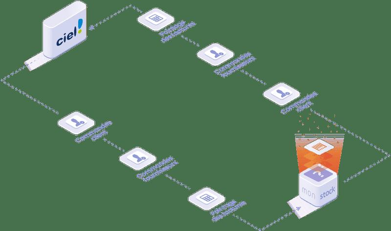 Objets et données manipulées dans l'intégration Ciel : commandes clients, commandes fournisseurs, pointages des factures.