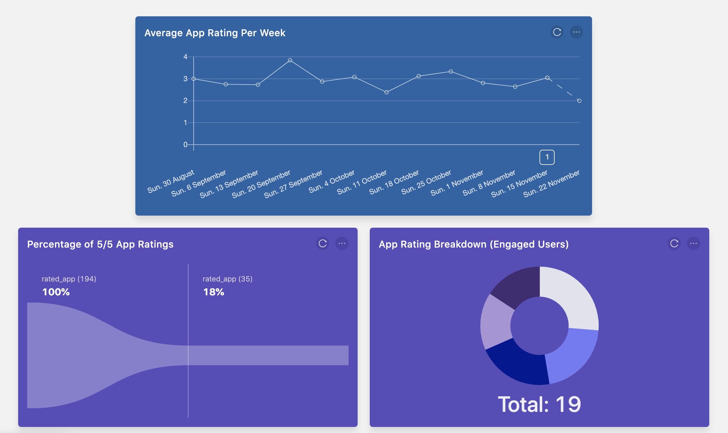 PostHog Survey Dashboard