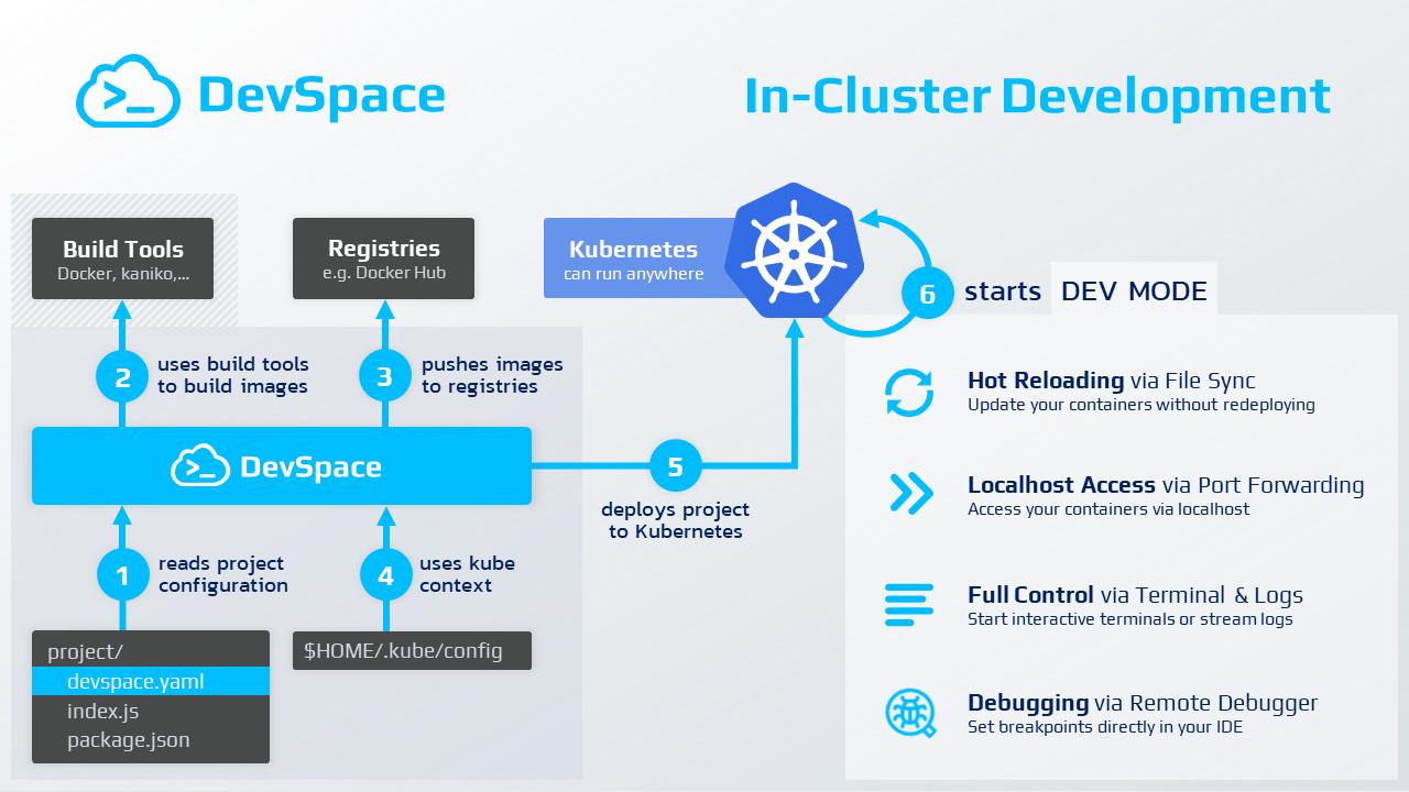 DevSpace Workflow