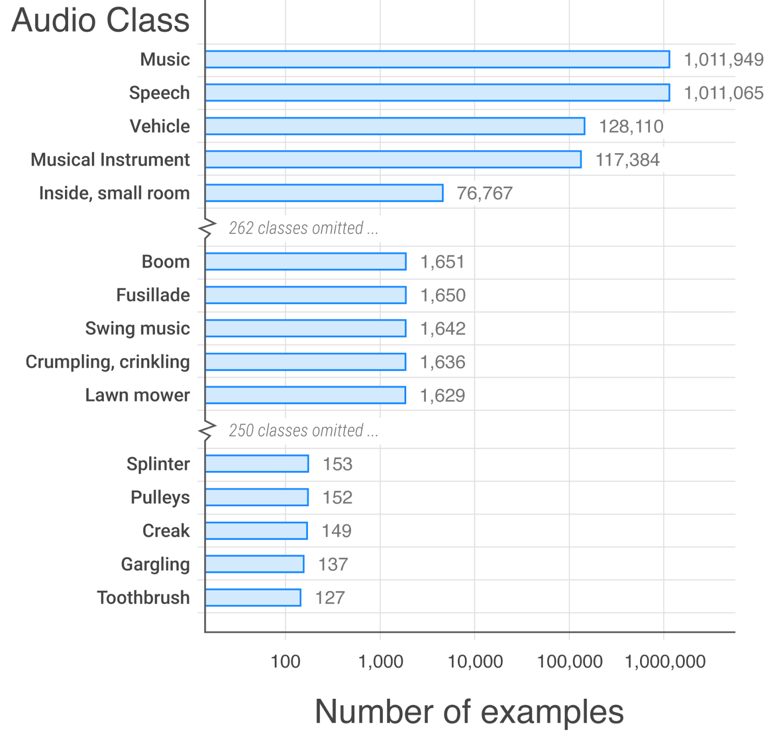 A histogram showing the number of examples for each audio class. 'Music' has a little over a million at the top, and 'toothbrush' only has 127.