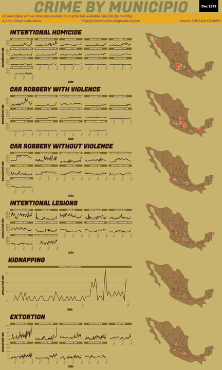 Dec 2019 Infographic of Crime in Mexico