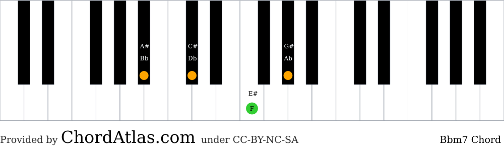 Piano chord chart for the B flat minor seventh chord (Bbm7). The notes Bb, Db, F and Ab are highlighted.