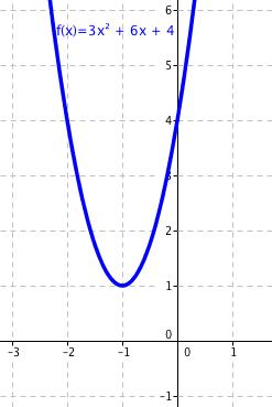 Graf funkce 3x^2 + 6x + 4