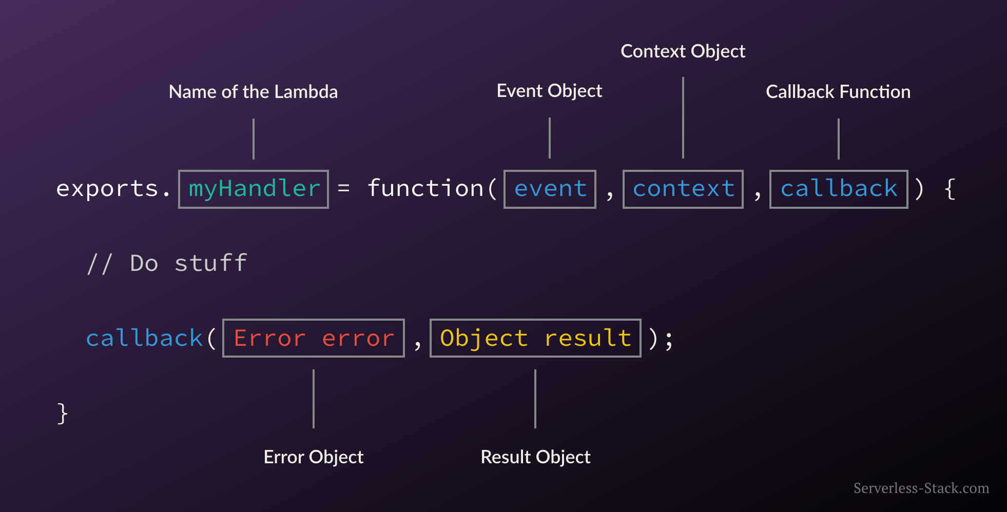 Anatomy of a Lambda Function image