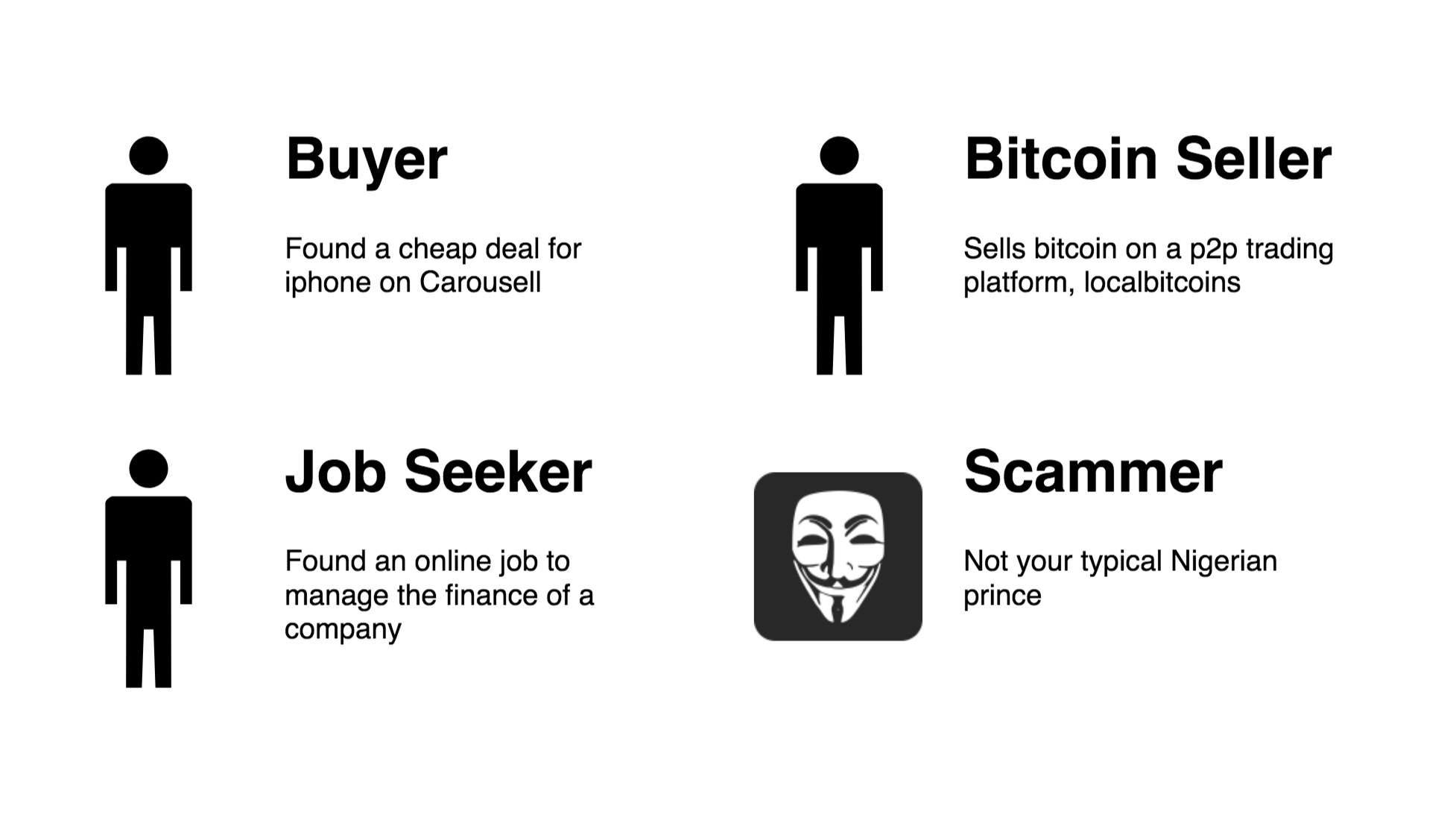 Introducing the buyer (victim), job seeker, bitcoin seller and the scammer