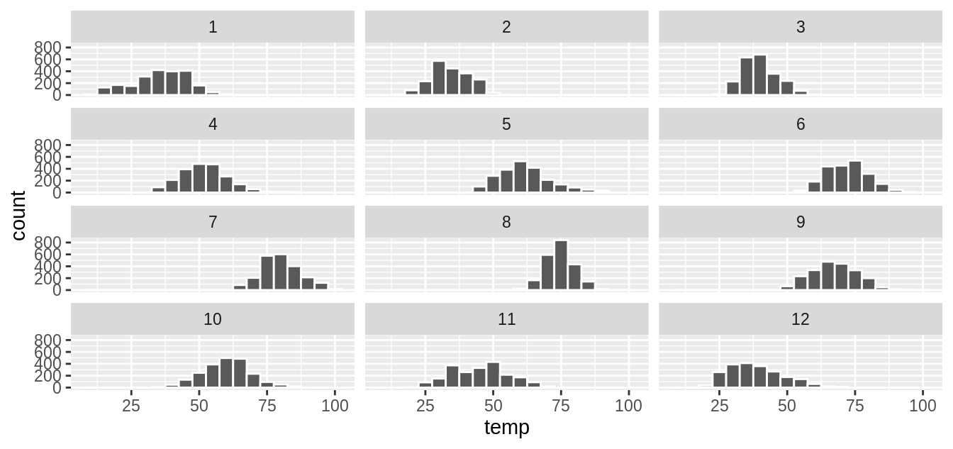 Faceted histogram with 4 instead of 3 rows.