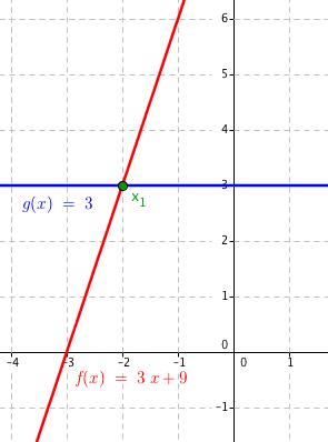 Grafy funkcí f(x) = 3x + 9 a g(x) = 3