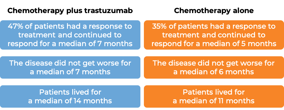 Results of chemotherapy + Trastuzumab vs. chemotherapy alone (diagram)