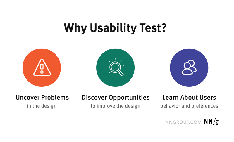 Why usability test?