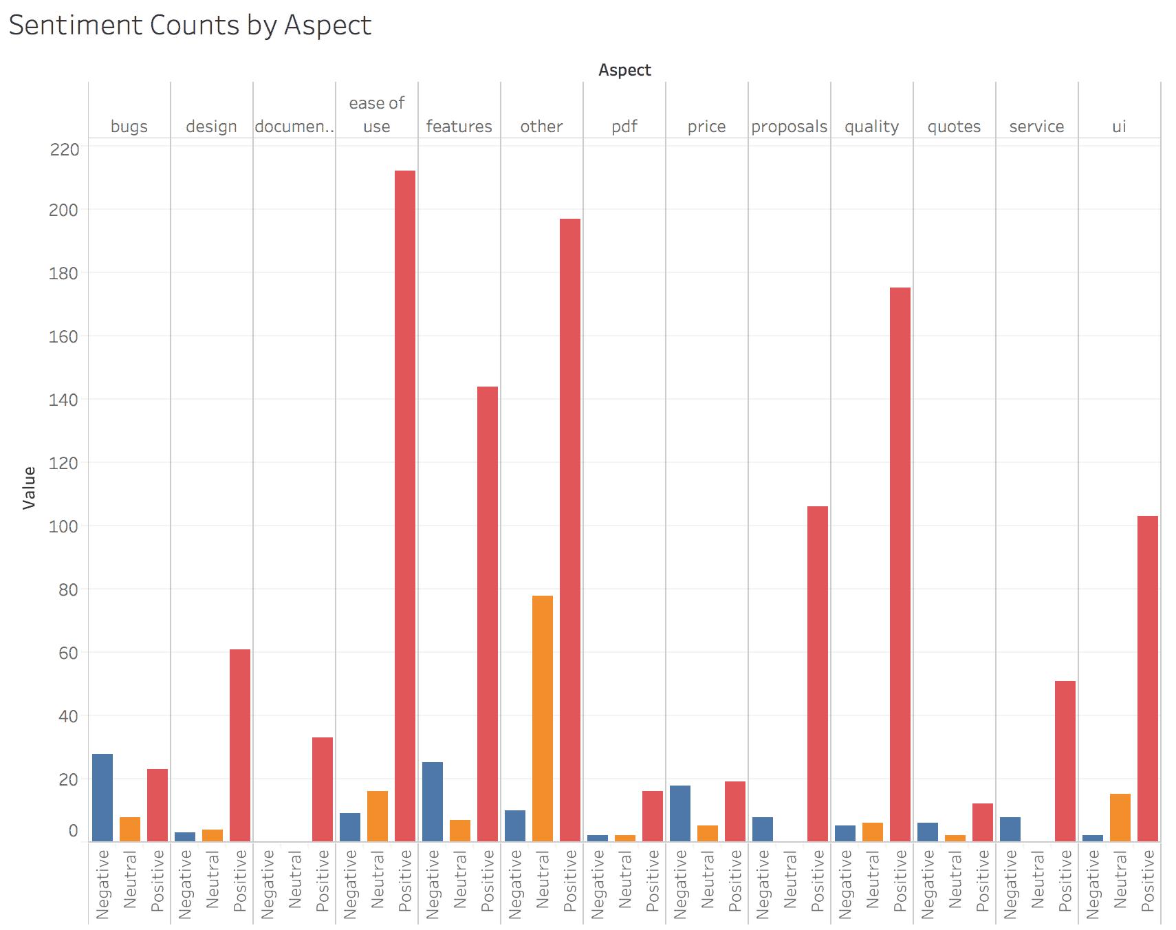 Tableau Sentiment Counts by Aspect vertical bar chart.