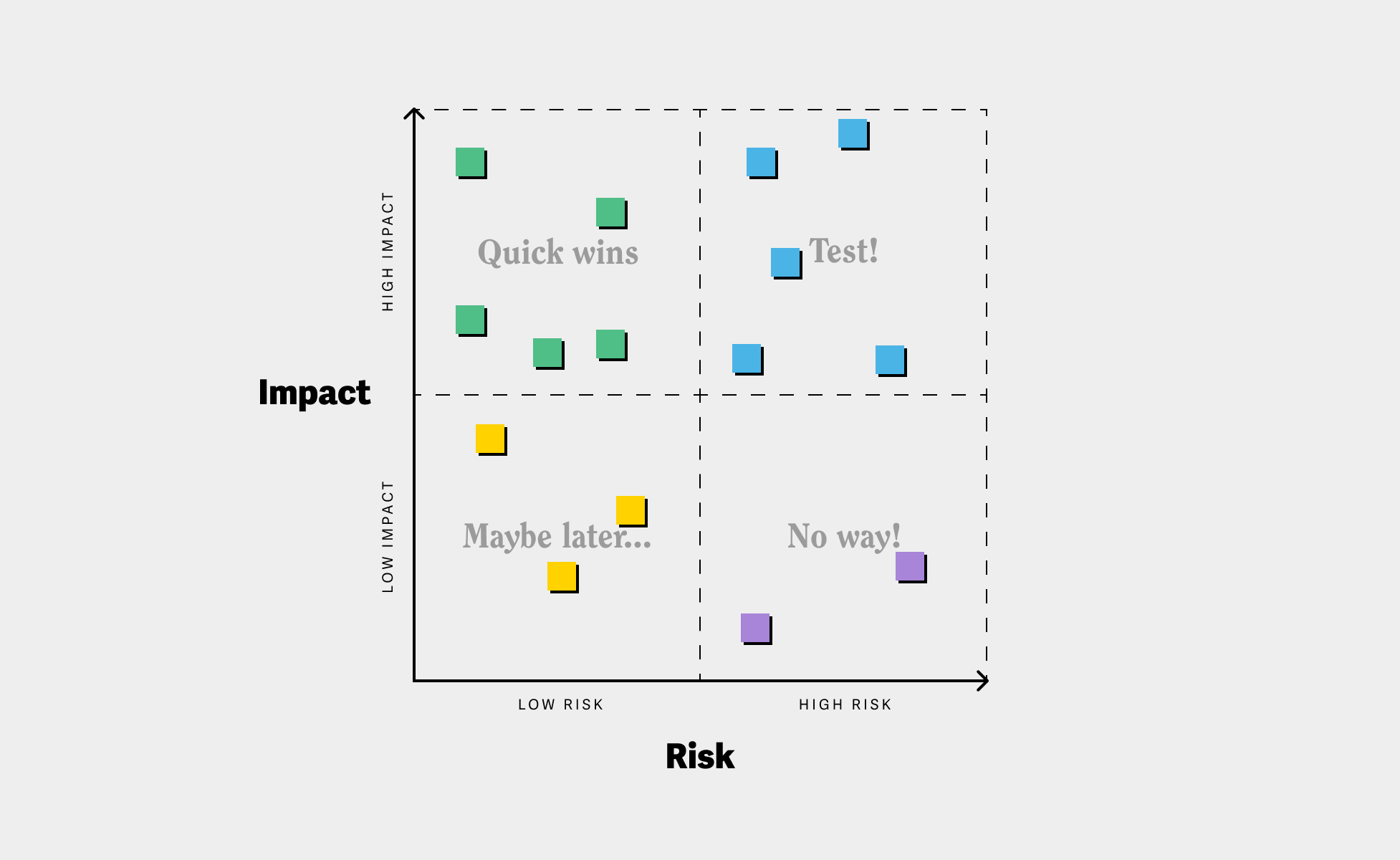 Example of how an impact-risk matrix