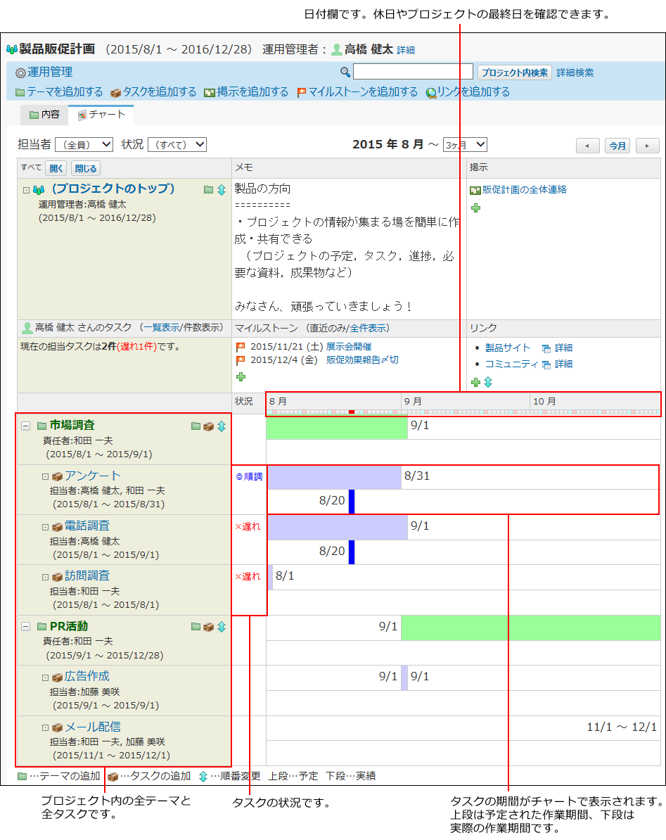 プロジェクトのチャート画面の見かたを説明する番号付き画像